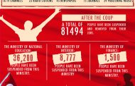 STATISTICS OF THE BREAKDOWN AFTER THE COUP IN TURKEY