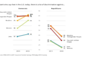 The share of Republicans who think there's a lot of discrimination is plummeting